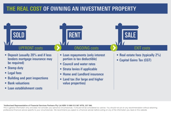 Infographic_The real costs of owning an investment property