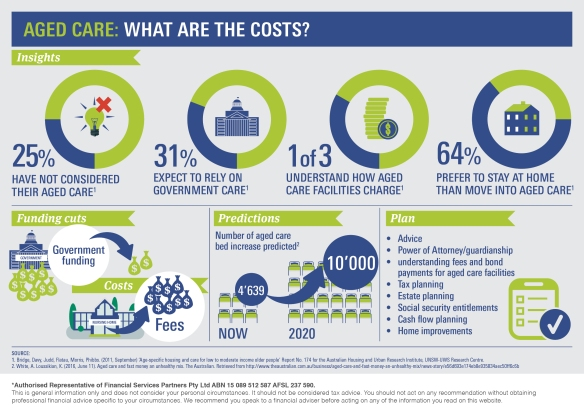 Infographic_Aged Care – What are the costs.jpg