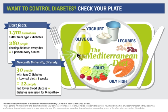 Infographic_Want to control diabetes? Check your plate