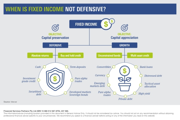 Infographic_When is Fixed Income not Defensive