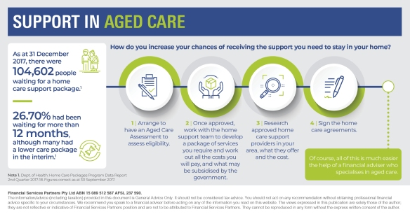 Infographic_Support in aged care